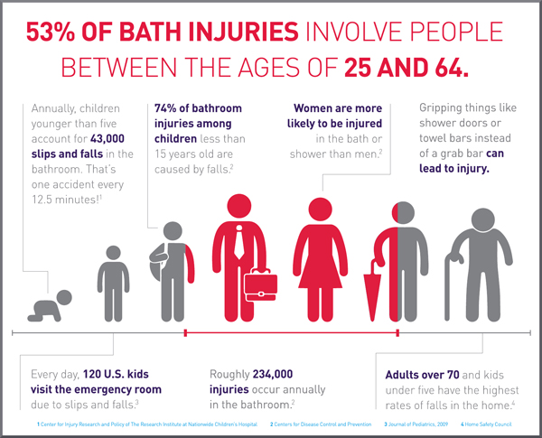 Bath_Safety_Info